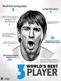 Messi Infographic by Mottas GFX, via Behance