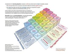 A+3+Dimensional+Model+Of+Bloom's+Taxonomy+-