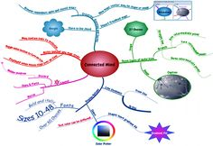 Free mind mapping tool; think writing, publishing and marketing plan.