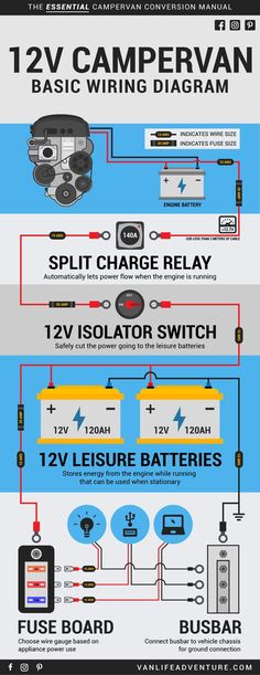 Campervan Basic Wiring Diagram Campervan Basic Wiring Diagram peter schindler bus Save this pin Stepping into the world of campervan nbsp hellip lif life diy how to build life diy ideas life diy interiors life diy projects Truck Camper, Kombi Motorhome, Camper Trailers, Campers, Off Grid, Kangoo Camper, Build A Camper Van, Vw Camping, Camping Table