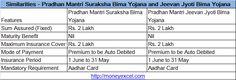 Pradhan Mantri Suraksha Bima Yojana and Jeevan Jyoti Bima Yojana are most popular social security schemes.Key Difference between PMSBY and PMJJBY.
