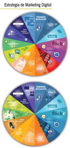 Digital Media Chart for Marketing Social Media Ikonografika Inbound Marketing, Internet Marketing, Marketing And Advertising, Online Marketing, Social Media Marketing, Marketing Software, Marketing Ideas, Web 2.0, Le Web