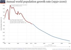 Growth and decline of World Population