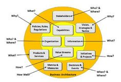 Business architecture - Wikipedia