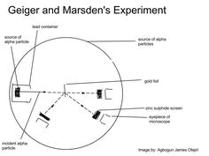 Diagram of the Geiger and Marsden's experiment.