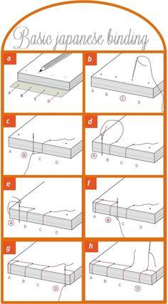 Basic japanese binding tutorial (Tutorial básico de encuadernación japonesa) by Gabriela Haack