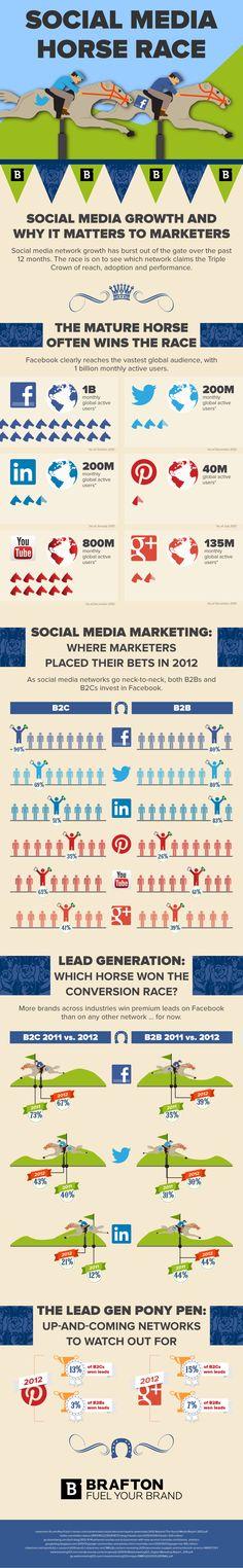 #SocialMedia Horse Race