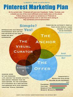 Pinterest Marketing Plan (infográfico)