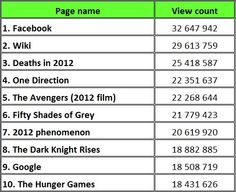 Top 10 Most Viewed Articles On English Edition of Wikipedia in 2012