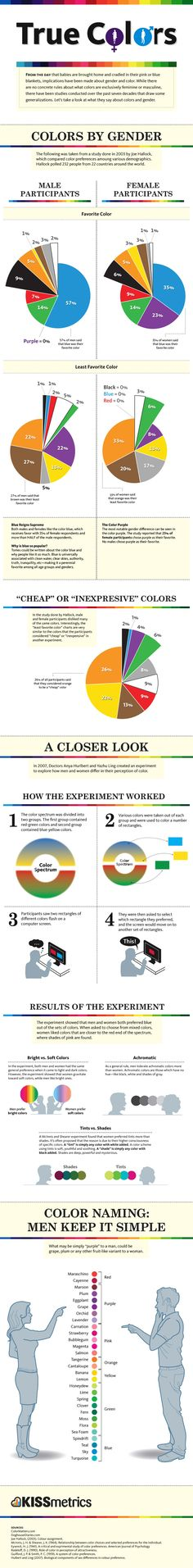 Insights on Male vs. Female Color Perception [Infographic]