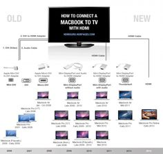 Don't know which adapter to use for connecting your Macbook to TV? Take a look at this info graphic...