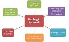 Resultado de imagen de principles of reggio emilia