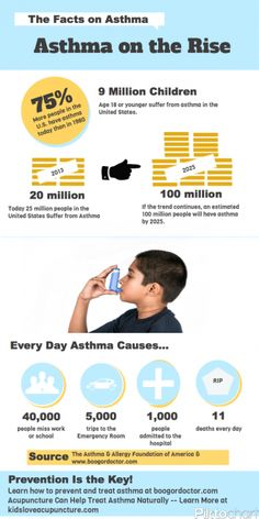 Startling Facts About Asthma.  There has been a 75% increase in asthma since 1980!