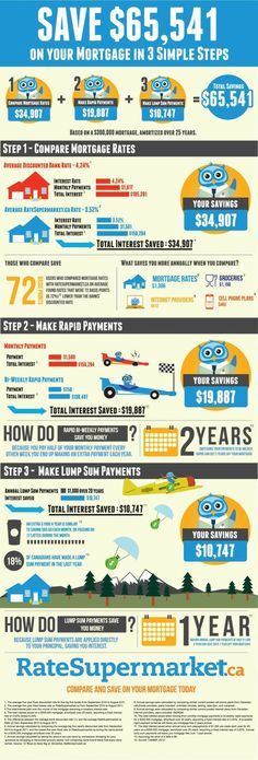 Mortgage Payment Infograph - great concept, A Mortgage Teacher will now do it all for you.