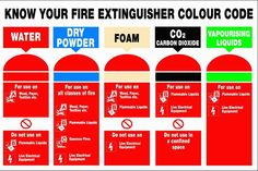 fire extinguisher sign - Google Search