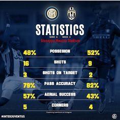 #InterJuve : #statistiques du derby d'Italie remporté avec panache par une belle équipe de l'Inter #internazionale #fcim #inter #juve #juventus #sansiro #seriea #italia