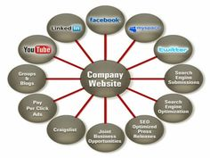"""""""Generate An Impressive Online Marketing Strategy"""" Are you a business owner looking to expand your demographic and increase profits exponentially? If so, internet marketing might be just what you are looking for. It gives you access to millions of computer users. Your online ads can reach a large customer base, while costing you little. This article will help you take advantage of this great marketing opportunity. #internetmarketing #makemoney #makemoneyonline #money…"""