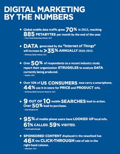 Digital Marketing by the Numbers