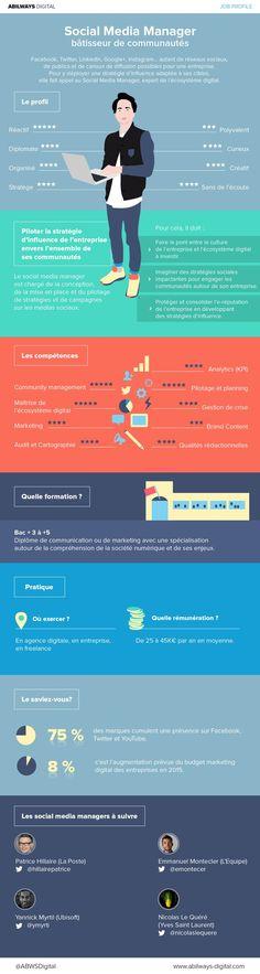 Qui est le social Media Manager ? [infographie] | Info…  Latest News & Trends on #digitalmarketing | http://webworksagency.com