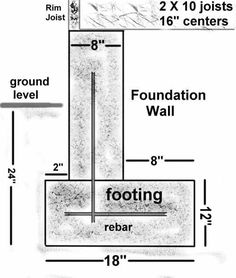 Different methods of pier and beam foundation including for Footing size for 2 story house