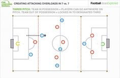 Team sheet soccer pinterest coaching attacking principles in a 7v7 part 2 creating attacking overloads fandeluxe Gallery