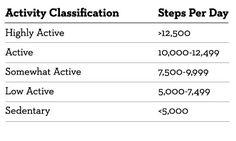 10,000 Steps Per Day