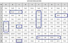 battleship irregular verbs
