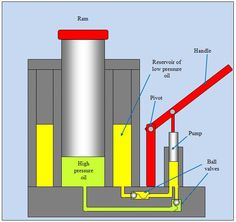 Jack system Hydraulic system called hydraulic jack. In this system a small, force F1 is applied on a small piston which produces pressure P on the oil. Pressure P is …