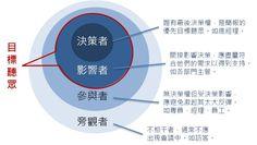 [圖解]分析聽眾、找出關鍵目標,簡報成功率最大化