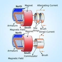 AC and DC generators @ http://www.wonderwhizkids.com/physics/electromagnetism/machines-and-devices