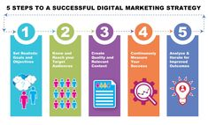 Looking for Creative, Results in Oriented Digital Marketing Services in Tirupati?Challaturu is the best Online Marketing Agency offers the latest digital solutions for your business. Digital Marketing Strategy, Online Marketing Services, Seo Services, Turu, Marketing Training, Web Design Company, Business Goals, Search Engine Optimization, Target Audience