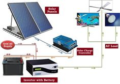 New Solar Inverter Technology Transfer System... By using this technology information, you can start your own Solar inverter production plant with reasonable expenditure. All you have to do is purchasing good technology from the right person. For more information, visit http://www.electronicshub.org/solar-inverter-technology-transfer/