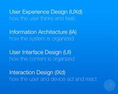UXd vs IA vs UI vs IXd
