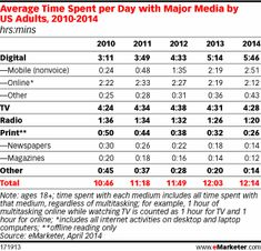 Mobile Continues to Steal Share of US Adults' Daily Time Spent with Media - Mobile usage to grow 23.0% this year as time spent online & with traditional media declines.