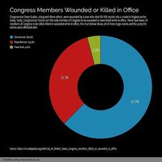 #Repost @datavisualcharts ・・・ 165/365 Congress Members Wounded or Killed in Office. #everyday #congress #house #senate #wounded #killed #stevescalise #virginiashooting #guns #gunviolence #democrat #republican #data #dataviz #datavisual #datavisualization #chart #graph #piechart #design #visual #visualization #infographic #infographics #informationdesign