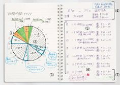 [Planning Systems] A pie chart to track your day. It makes so much sense! Time Management Techniques, Beautiful Notebooks, Commonplace Book, School Notebooks, Planner Inserts, How To Make Notes, Life Organization, Blog Entry, Happy Planner