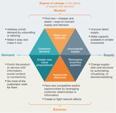 McKinsey's approach as a barometer to provide an early measure of your exposure to a threat or to a window of opportunity—a way of revealing the mechanisms of digital disruption at their most fundamental. Change Management, Management Tips, Business Management, Project Management, Marketing Plan, Business Marketing, Strategy Business, Marketing Tactics, Media Marketing