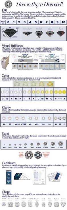 Diamond Grading Chart Sample - Seferian Diamonds | Geologia