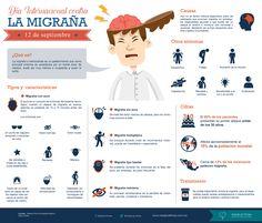 Día Internacional contra la migraña - Medical Times, Infografía médica