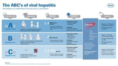 hepatitis - Google Search