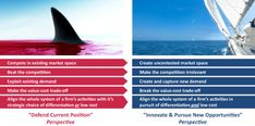 Blue Ocean Strategy Short Visual: Making the competition irrelevant by being innovative