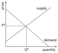 Supply and Demand Equilibrium: Supply and Demand Equilibrium