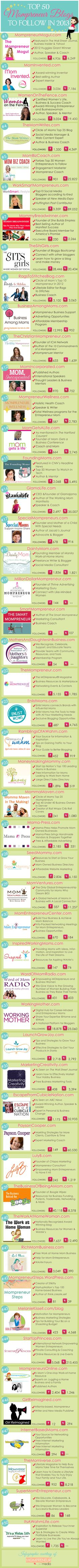 50 Top Mompreneur Blogs To Follow #infographic
