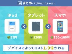 女性の「1いいね」はコストが1.6倍も高い。日本では「アプリ1インストール」平均270円。Facebook広告の「獲得コスト」まとめ(グローバル 2016)   アプリマーケティング研究所 Facebook, Phone, Telephone, Mobile Phones