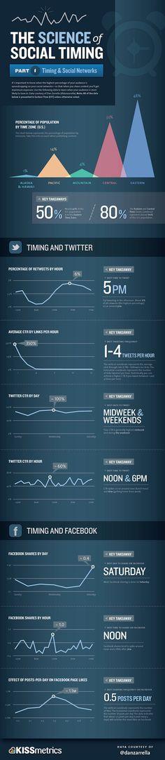 per fare social commerce bisogna tenere presente il social timing: la maggior parte di azioni compiute su Twitter e Facebook avvengono prima di pranzo e poco prima di lasciare la postazione di lavoro (12:00 e 18:00).