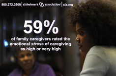 59% of family caregivers rated the emotional stress of Alzheimer's & dementia #caregiving as high or very high.