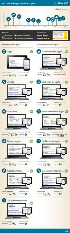 Anzeigenerweiterungen bei Google Adwords