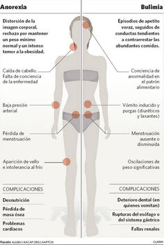 Anorexia y Bulimia Examen Oral, Medicine Book, Holistic Nutritionist, Medical Facts, Health Eating, Nursing Students, Natural Medicine, Body Image, Art Therapy