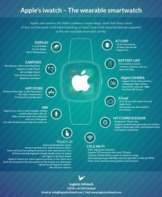 Apple's iWatch - The Wearable Smartwatch #infographic