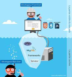 Différence développeur Front-End et Back-End